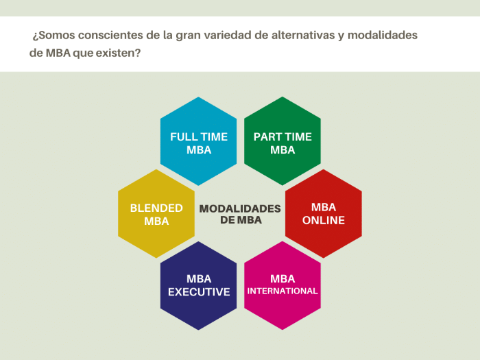 Tipos de Master of Business Administration